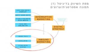מפת השיווק בדיגיטל